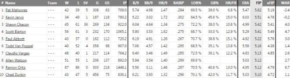 Top 10 Worst Pitchers by FIP 1948-2014