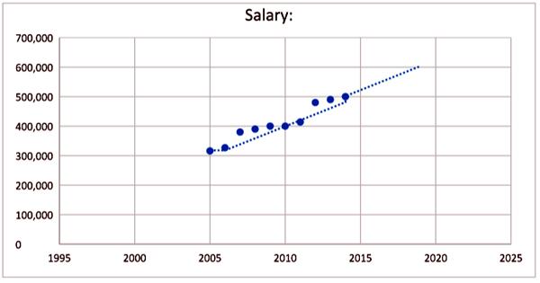 min-salary