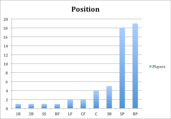 making majors by position