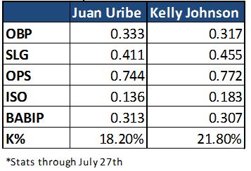 Uribe_Johnson_Stats