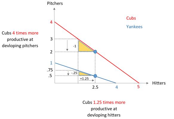 Comparative_Advantage2