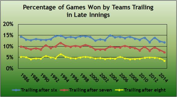 Trailing in Late Innings 1986-2015