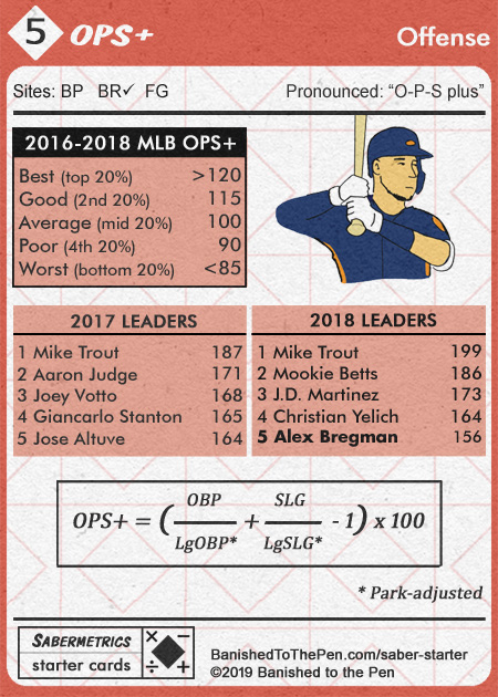 sabermetrics-starter-cards-05b--adjusted-OPS-plus