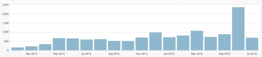 Banjo Craft page view stats July 2016