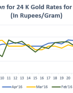 Graph for gold rate in bangalore april also price trend bankbazaar rh