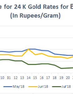 Graph for gold rate  in bangalore july also today price feb rh bankbazaar