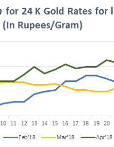Graph for gold rate  in india april also delhi today price sep bankbazaar rh