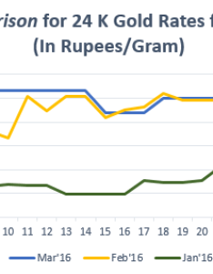 Comparison for  gold rates indiamarch  also know what was rate trend in rh bankbazaar