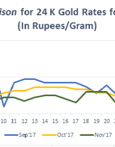 Graph for gold rate  in india november also today price sep bankbazaar rh