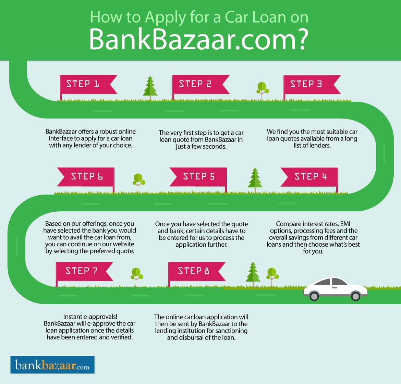 Best Car Loan In India Car Loan Interest Rate Inspirational