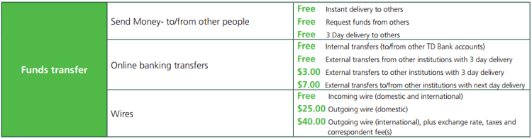 Td Bank Online Personal Checking