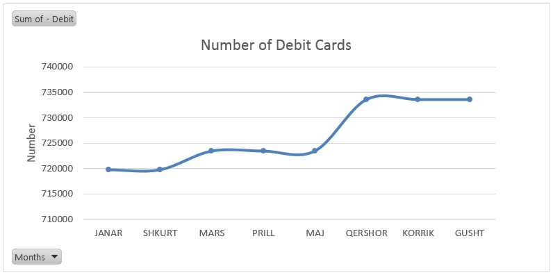 number of debit cards