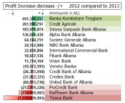 Albanian Banking System's Financial Statements – Statistics for 2013