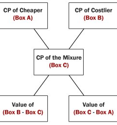 in the above diagram first box box a represents cost price of cheaper item in our example question the cp of cheaper variety of rice is rs 12 per kg  [ 900 x 900 Pixel ]