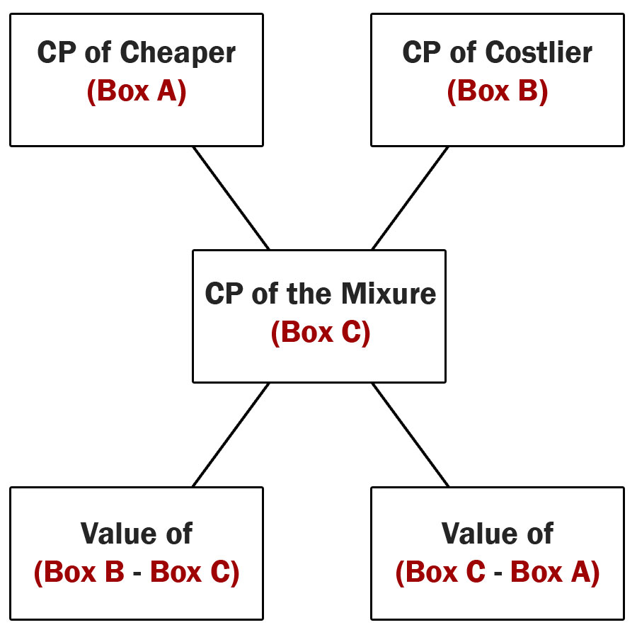 medium resolution of in the above diagram first box box a represents cost price of cheaper item in our example question the cp of cheaper variety of rice is rs 12 per kg