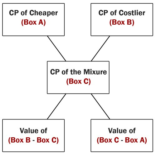 small resolution of in the above diagram first box box a represents cost price of cheaper item in our example question the cp of cheaper variety of rice is rs 12 per kg