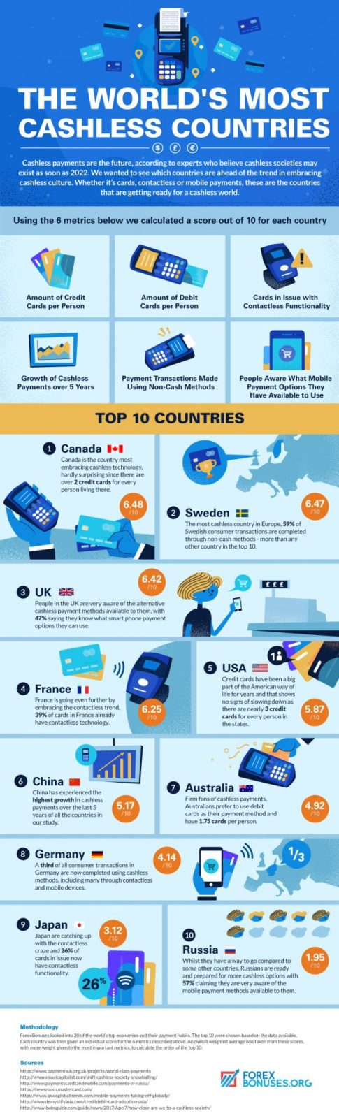 Cashless Countries Around the World