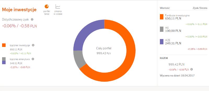 Główny ekran to przede wszystkim duży, kolorowy wykres pokazujący stan portfela