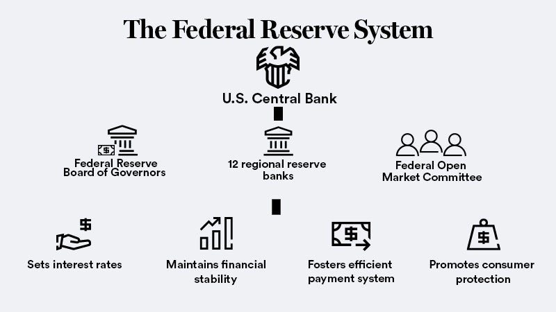 The Federal Reserve's Board Of Governors, Explained — Who