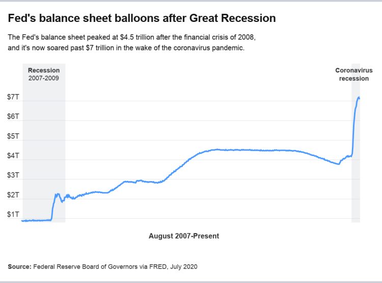 The Federal Reserve's balance sheet, which is a tool the Fed uses to provide more stimulus to the economy