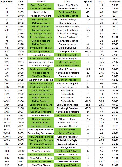 Super Bowl Scores