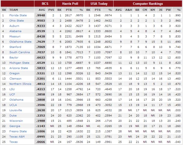 BCS Rankings Week 15