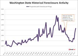 Washington State foreclosure Activity