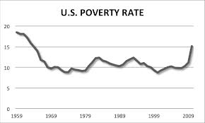 U.S. Poverty Rate