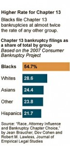 bankruptcy filing by race