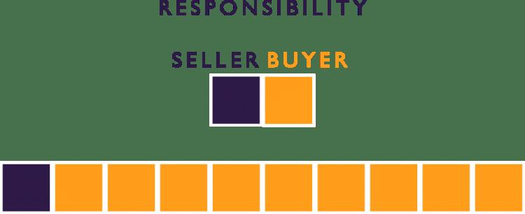 INCOTERM EXW RESPONSIBILITY