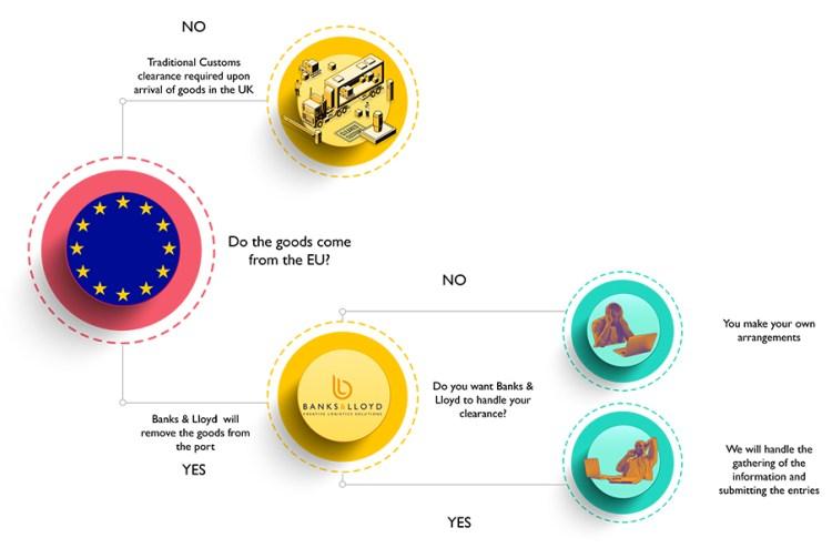 Flow Chart Brexit Customs