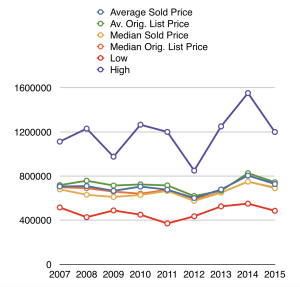Rock Creek Forest house prices, stats