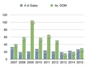 RCF ChCh-DOM 2007-2015