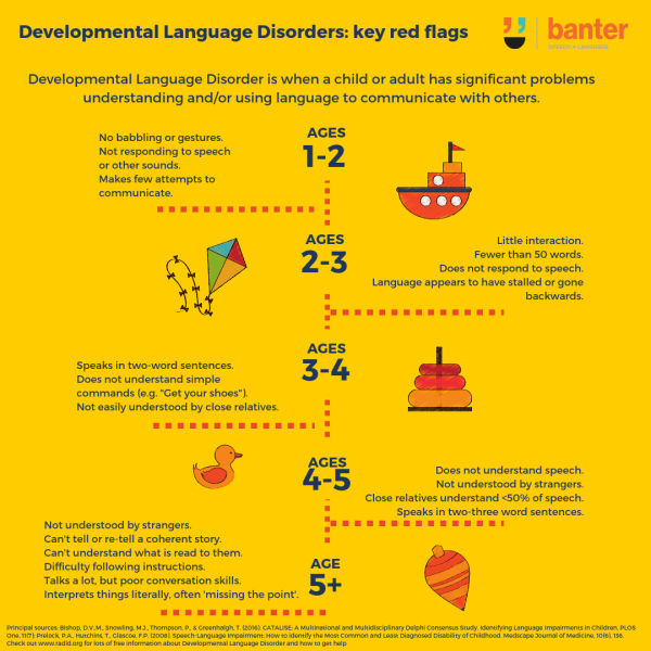 Developmental Language Disorder Key Red Flags