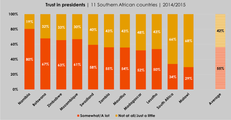 afrobarometer-trust-in-presidents-graph-ad90