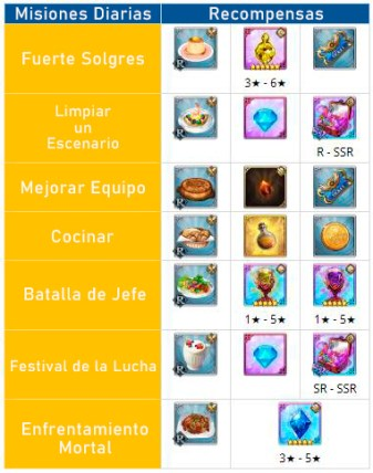 the seven deadly sins fuegos liones recompensas misiones diarias