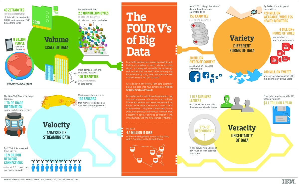Las 4 V´s del Big Data