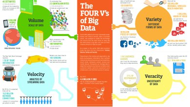 Photo of Las 4 V´s del Big Data