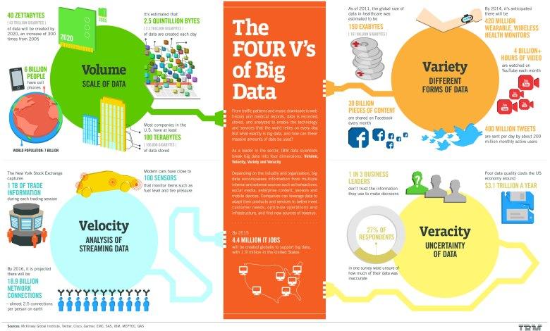Photo of Las 4 V´s del Big Data
