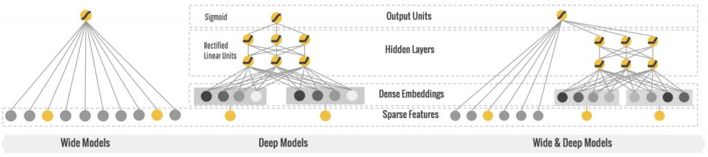 modelos deep network