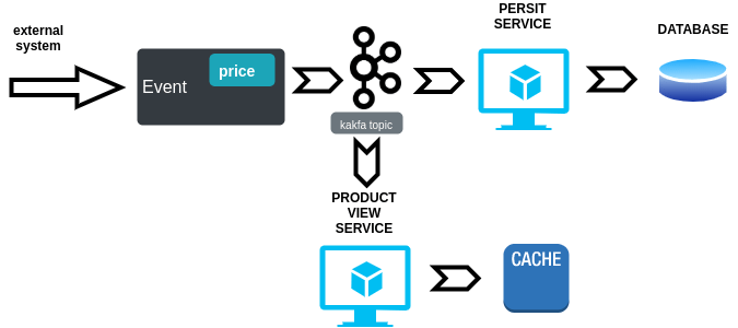 A typical price event lifecycle