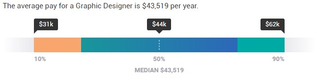 graphic designer salary usa