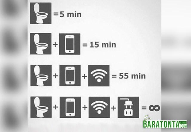 Tempo médio gasto no banheiro