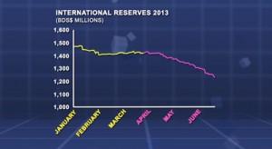 centralbankinternationalreservesdown
