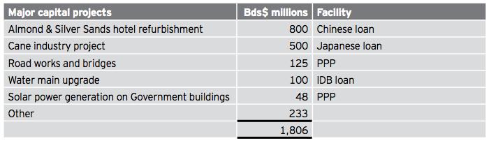 budgetanalysis2013capitalprojects