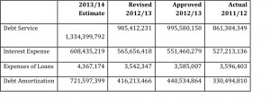 Extract of Table 6 from the Approved Estimates 2013/2014.