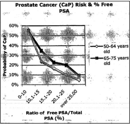 prostatechart
