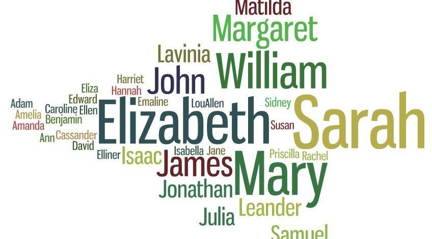 Naming Patterns Amongst the Scotch Irish Presbyterians