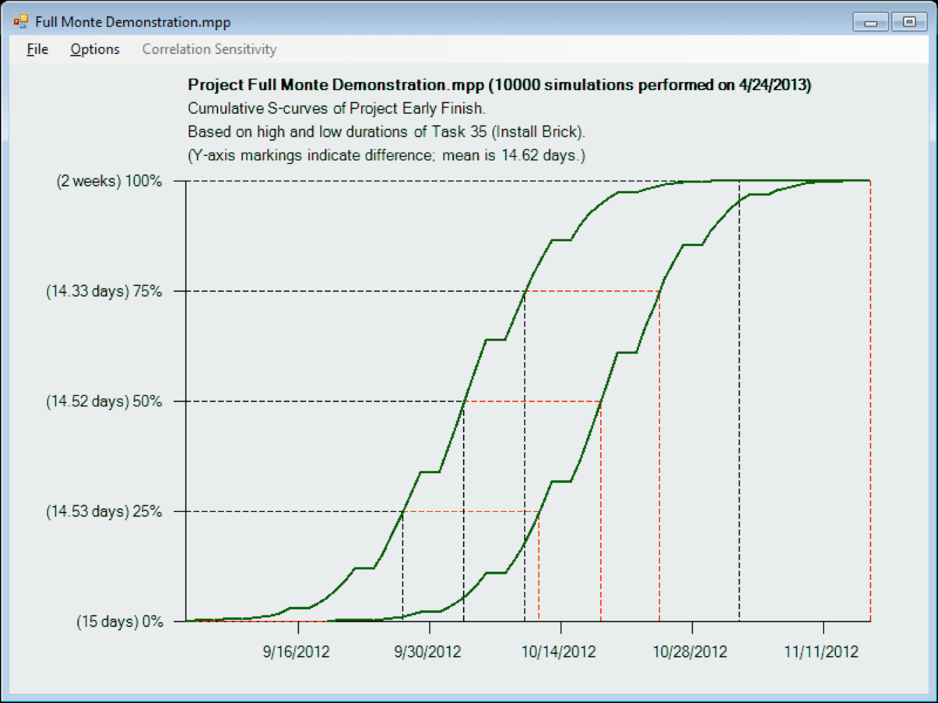 hight resolution of clicking on a bar in the previous picture creates this more detailed picture of the sensitivity showing two cumulative distributions of project finish date
