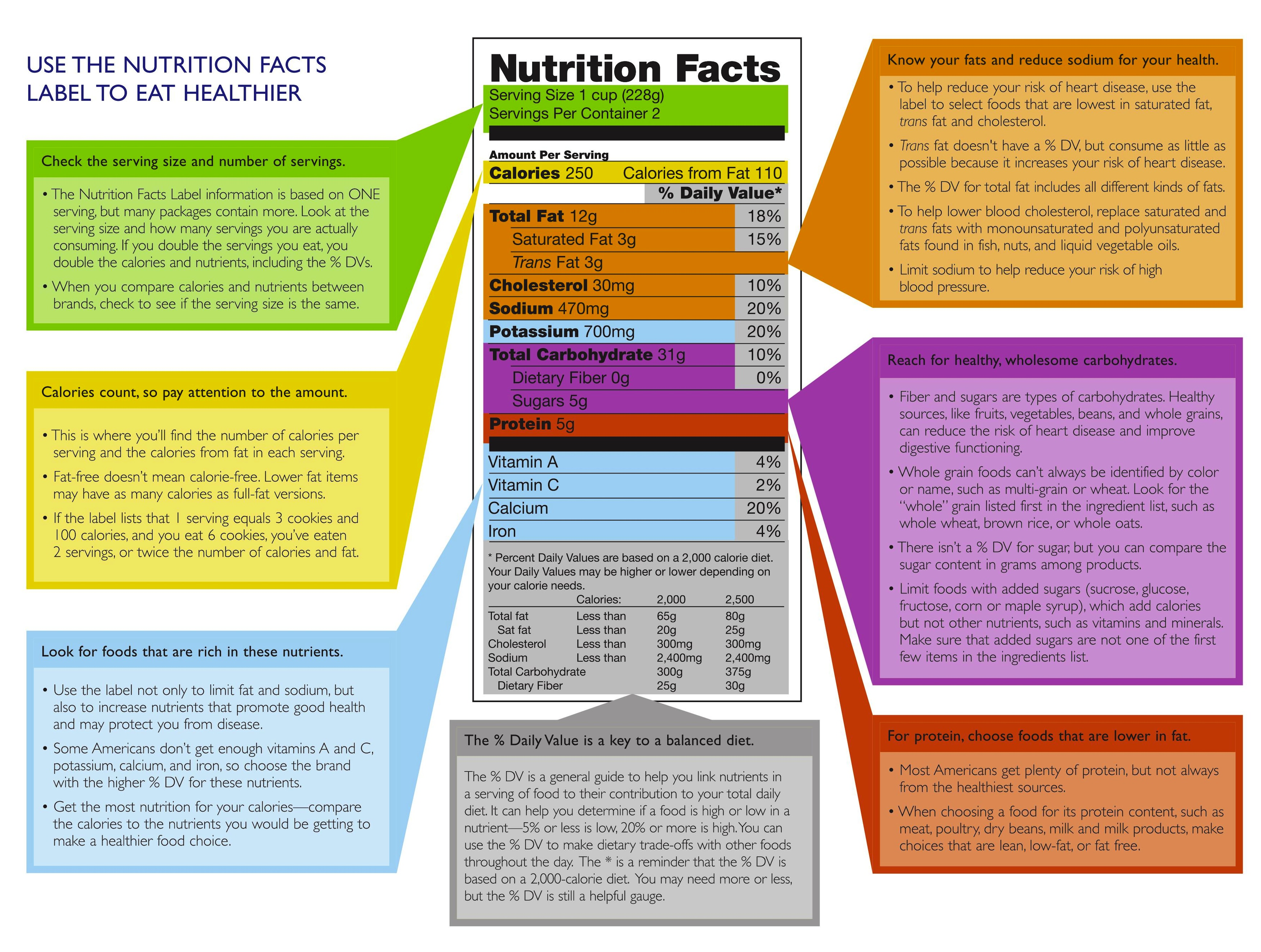 35 Food Label Explained